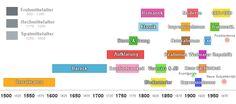 Epochen der Literatur als Zeitstrahl