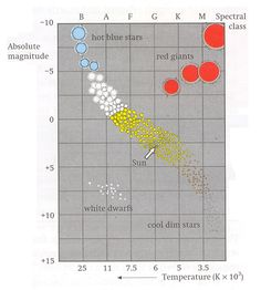 Star mass and size in the hr diagram astronomi pinterest earth star mass and size in the hr diagram astronomi pinterest earth science ccuart Choice Image