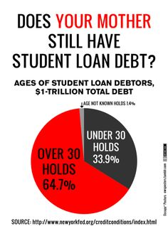 So let me get this straight — college debt is at an all-time high and employment is still alarmingly low? Awesome.