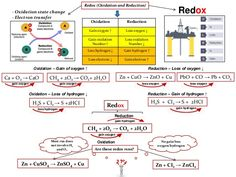 ib-chemistry-on-redox-reactivity-series-and-displacement-reaction-14-638.jpg (638×479)