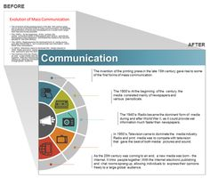 Communications Industry Presentation Slide