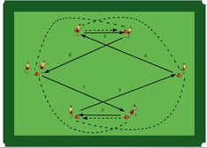 Best football tactics, tips and strategies Football Training Drills, Soccer Drills, Soccer Coaching, Soccer Games, Sports Training, Football Tactics, Barcelona Training, Passing Drills, Abs Workout For Women