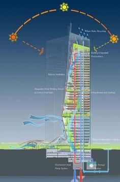 Norman Foster designs eco-friendly skyscraper (Singapore) - SkyscraperPage Forum Architecture Durable, Green Architecture, Futuristic Architecture, Concept Architecture, Sustainable Architecture, Sustainable Design, Architecture Design, Pavilion Architecture, Residential Architecture