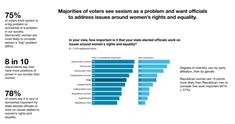"""In your view, how important is it that your state elected officials work on issues around women's rights and equality?  Majorities of voters see sexism as a problem and want officials to address issues around women's rights and equality.  75% of voters think sexism is a big problem or somewhat of a problem in our society. Democratic women are most likely to consider sexism a """"big"""" problem (58%).  8 in 10 respondents say men have more positions of power in our society than women."""