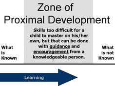Zone of Proximal Development: Social Development Theory