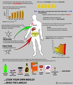 High Fructose corn syrup health risks
