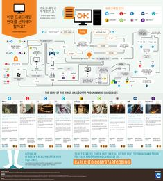 Educational infographic & data visualisation Which Programming Language Should You Learn First? - Do you fancy an infographic. Computer Programming Languages, Learn Programming, Python Programming, Desenvolvedor Web, Le Web, Data Science, Computer Science, Environmental Science, Computer Programming