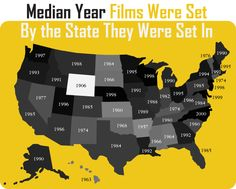 Median year films were set, by the state they were set in.