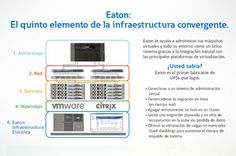 Eaton's 5th element of infrastructure is all the rage.........find out more about it today