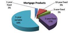 via (http://www.mortgagebroker-alberta.com/)