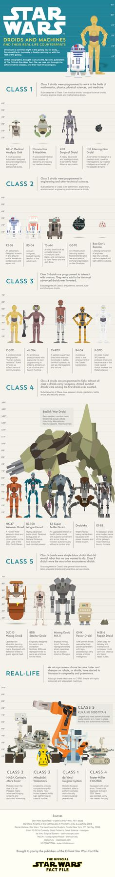Star Wars Droids and Machines #infograph #starwars