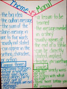 Theme vs. Moral Anchor Chart