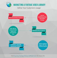 We go on to share our research on developing a footage library online.   Today our post is about marketing your media library online. Learn what you should be starting with when writing a marketing programme. Visit our blog. http://www.big-easy-footage-library-software.com/blog/how-much-do-you-need-to-start-a-video-library-part-3