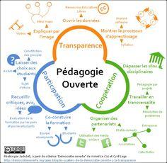 Education ouverte: l'innovation ouverte appliquée à l'enseignement [Infographie] | Travail en Réseau - Lilian Ricaud