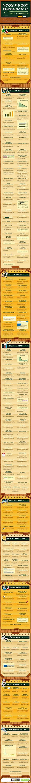 200 Ranking Faktoren, die #Google verwendet. Vermutlich nah an der Vollständigkeit... #Infographic