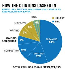 Bestsellers, speeches, consulting: It all adds up to a fortune.