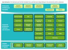 Beautiful Sample Enterprise Architecture