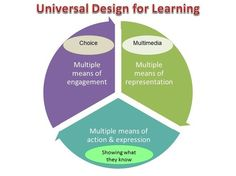 1000 images about universal design for learning on - Universal design for learning lesson plans ...