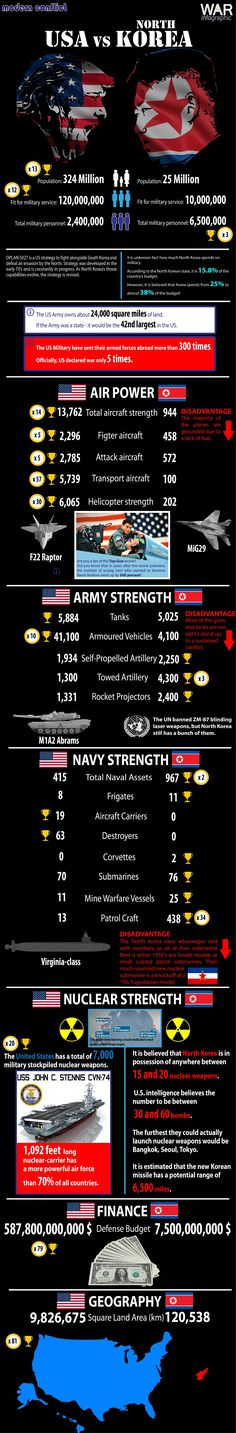 The short graphical comparison of the military strengths of the USA and North Korea