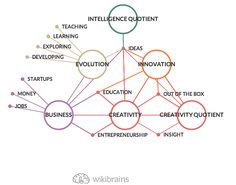 Business VS Creativity: everything is connected! #mindmap #wikibrains