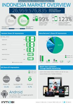 Indonesia Mobile Ad Market Doubles in a Year, Android Growing Fastest INFOGRAPHIC