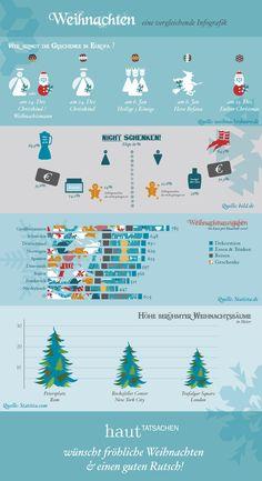 Weihnachten eine vergleichende Infografik!