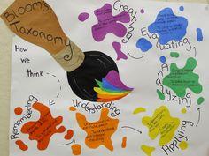 Blooms Taxonomy in the aRt RooM Art Room Posters, Poster Art, High School Art, Middle School Art, Classroom Posters, Classroom Displays, Classroom Decor, Blooms Taxonomy Poster, Bloom's Taxonomy