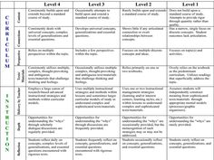 A rigor rubric and 10 strategies to add rigor to any lesson, unit, or assessment. Instructional Coaching, Instructional Strategies, Differentiated Instruction, Teaching Strategies, Teaching Tips, Instructional Technology, Student Teaching, School Leadership, Educational Leadership