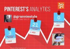 This Pinterest weekly report for granniestyle was generated by #Snapchum. Snapchum helps you find recent Pinterest followers, unfollowers and schedule Pins. Find out who doesnot follow you back and unfollow them.