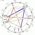 """My Holiday Gift to those whom follow this board of mine""""the Dark side of Astrology""""... Find (new) Planet, Sedna in Your Chart: 1.Create your chart, go HERE> http://www.astro.com/cgi/ade.cgi?ract=genchart.cgi&lang=e 2.Choose """"Extended Chart Selection"""". 3.Select Sedna from the """"additional objects"""" section. #Asteroids > #Minor Planet #Sedna ~NOTE: the Info you need to enter in Finding this in your chart via the link above will take less than 40 sec. Really Very simple"""