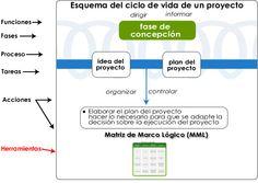 marco logico - Buscar con Google