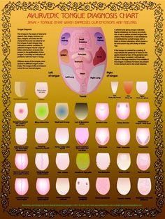 Tongue chart