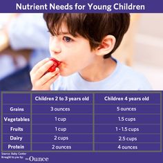 Here's a guide for the nutrient needs of young children. Which healthy recipes do you make for your children?
