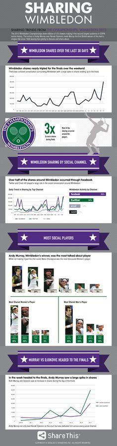 A quick infographic detailing sharing activity around Wimbledon.