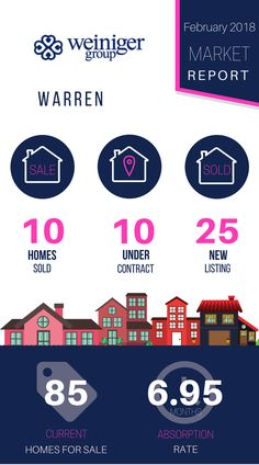 """💡 Stay """"in the know"""" on our local real estate market. 📊 We created this weekly resource for you to check out what has happened in your town's local real estate market In the last 7 days.. Sound good? Click on this link ▶ http://bit.ly/2G7F8oC  Check out our handy infographic for a *quick* market update"""