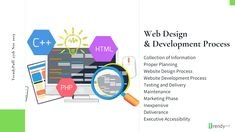 Getting website development services means the business owner Digital Marketing Services, Online Marketing, Marketing Process, Marketing Channel, Professional Website, Create Website, Business Website, Design Development, Startups