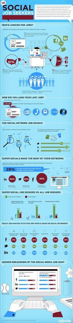 Jobsuche über Social Media, Studie mit > 2.000 Teilnehmern in den USA