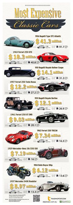 Most Expensive Classic Cars Infographic #cars #vintagecars