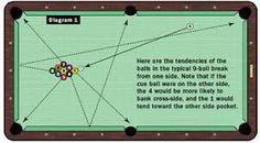 Billard Snooker, Pool Table Room, Chalk Holder, Information Board, Play Pool, Pool Games, Billiards Pool, Cool Pools, Drills