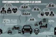 Contaminación y riesgos a la salud en Ciudad de México #infografia