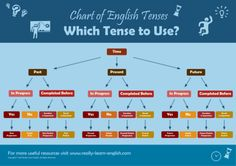 English Tenses Chart, Storybooks, and Workbooks
