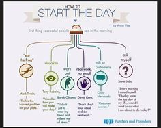 Mind Maps, Tony Robbins, Self Development, Personal Development, Succesful People, Digital Communication, Eat The Frog, Start The Day, Successful People