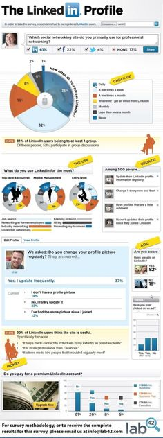 LinkedIn Profile Tips: Optimization Guide to Build your Profile