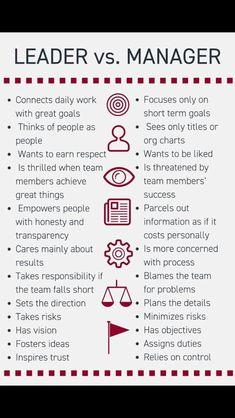 How to detect a Leader vs a Manager Good Leadership Skills, Effective Leadership, Leadership Coaching, Leadership Development, Leadership Quotes, Educational Leadership, Professional Development, Resume Skills, Job Resume