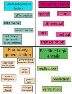 71 Bcaba Exam Ideas Bcaba Exam Behavior Analysis Applied Behavior Analysis