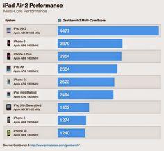 Aplicacionesps3: : iPad Air 2 viene con 3 núcleos y 2 GB de RAM