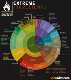An interesting infographic of craft beer ingredients from beeradvocate.com #craftbeer #beer