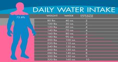 how to lose 4 pounds of water weight in 1 day