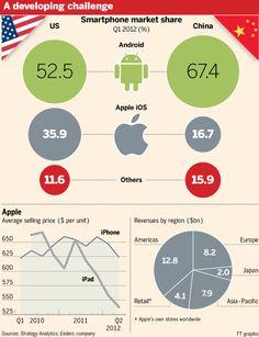 Apple struggles in emerging markets