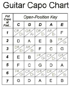 Music Folk Tips & Tricks: Guitar Capo Chart